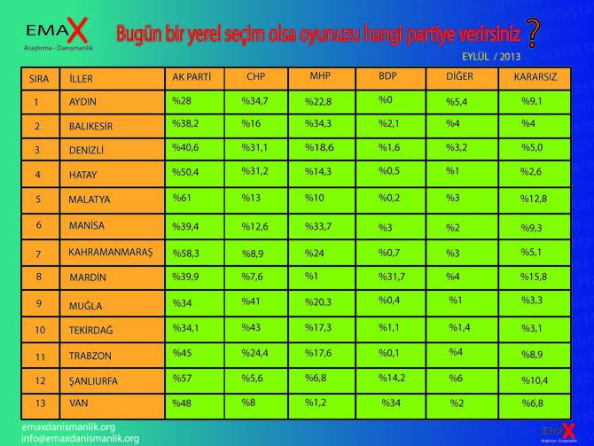 Son Seçim Anketinde 13 Yeni Büyükşehirdeki Hangi Parti Önde ?