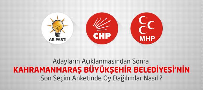 Kahramanmaraş Seçim 2014 Anketinde Partilerin Oy Oranları