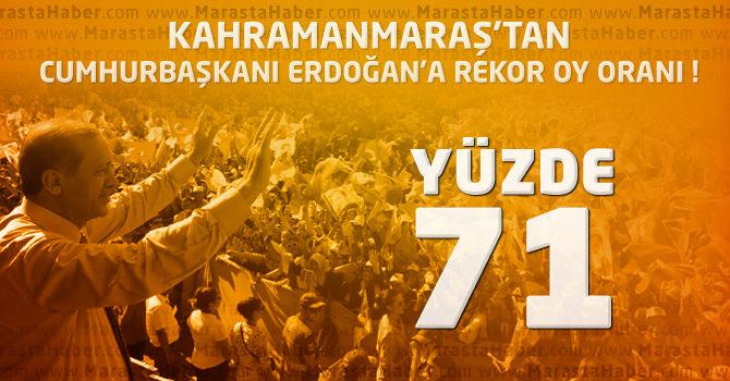 Kahramanmaraş'tan Recep Tayyip Erdoğan'a Rekor Oy Oranı – Seçim Sonuçları