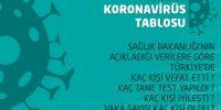 15 Nisan 2020 Kırıkkale Koronavirüs vaka ve ölü sayısı ile Şehir şehir tam liste