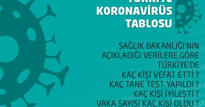 15 Nisan 2020 Kastamonu Koronavirüs vaka ve ölü sayısı ile Şehir şehir tam liste