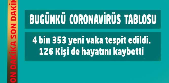 Koronavirüs'te Bugünkü Tablo